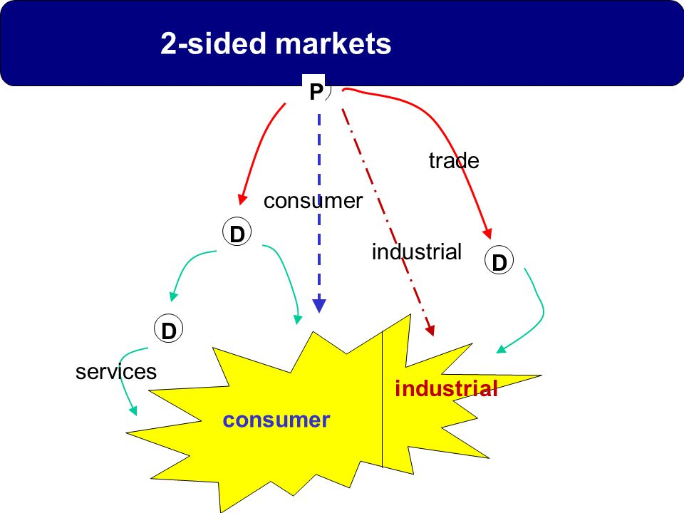 D consumer industrial D P D trade industrial consumer services 2-sided markets