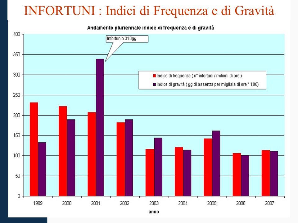 INFORTUNI : Indici di Frequenza e di Gravità