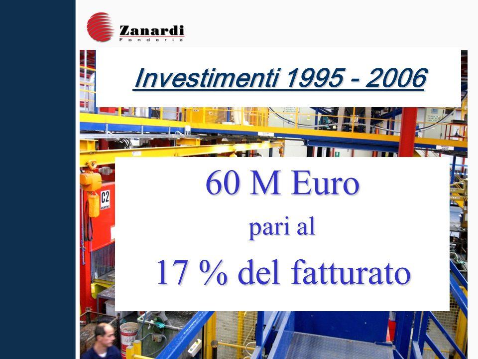 CONTRIBUTI A FONDO PERDUTO RICEVUTI DAL 1995 AL 2005 A FRONTE DI UN TOTALE DI CIRCA 50.000.000 DI INVESTIMENTI (Non sono compresi i finanziamenti a tasso agevolato e i mutui contratti con gli istituti bancari).