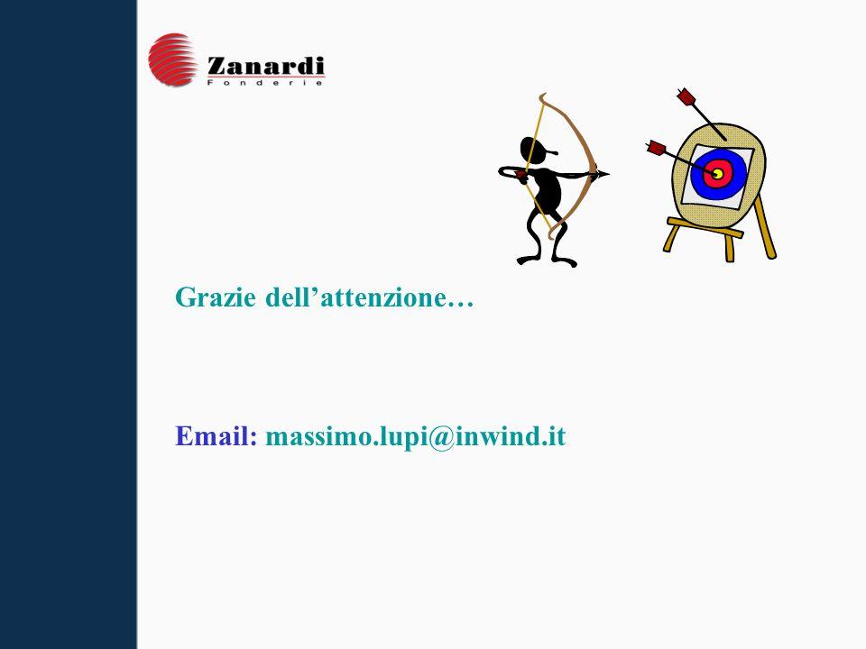 Grazie dellattenzione… Email: massimo.lupi@inwind.it