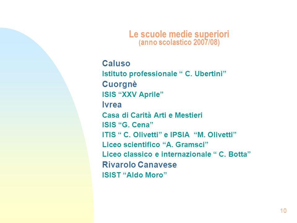 10 Le scuole medie superiori ( anno scolastico 2007/08) Caluso Istituto professionale C. Ubertini Cuorgnè ISIS XXV Aprile Ivrea Casa di Carità Arti e
