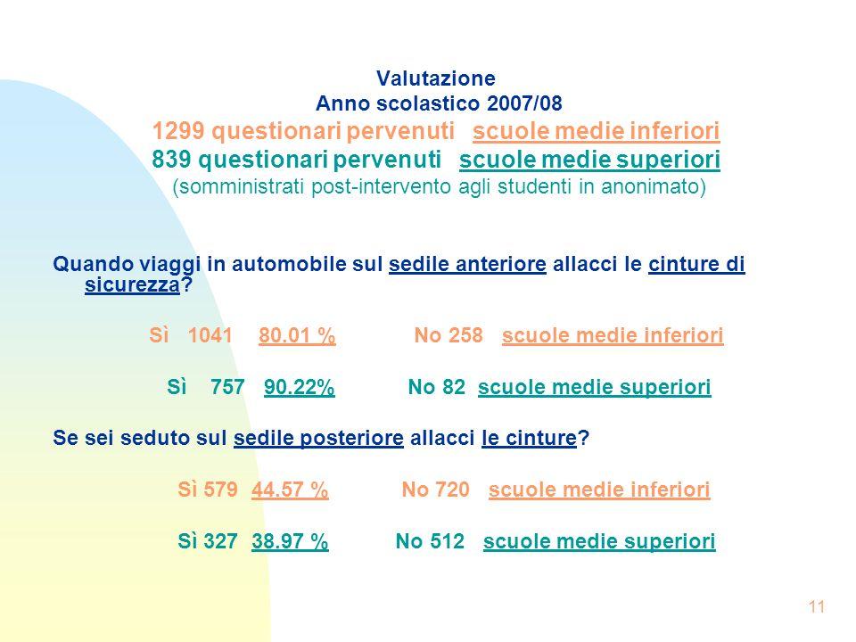 11 Valutazione Anno scolastico 2007/08 1299 questionari pervenuti scuole medie inferiori 839 questionari pervenuti scuole medie superiori (somministra