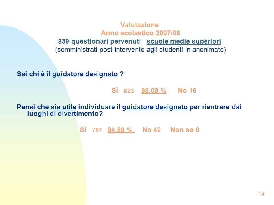 14 Valutazione Anno scolastico 2007/08 839 questionari pervenuti scuole medie superiori (somministrati post-intervento agli studenti in anonimato) Sai