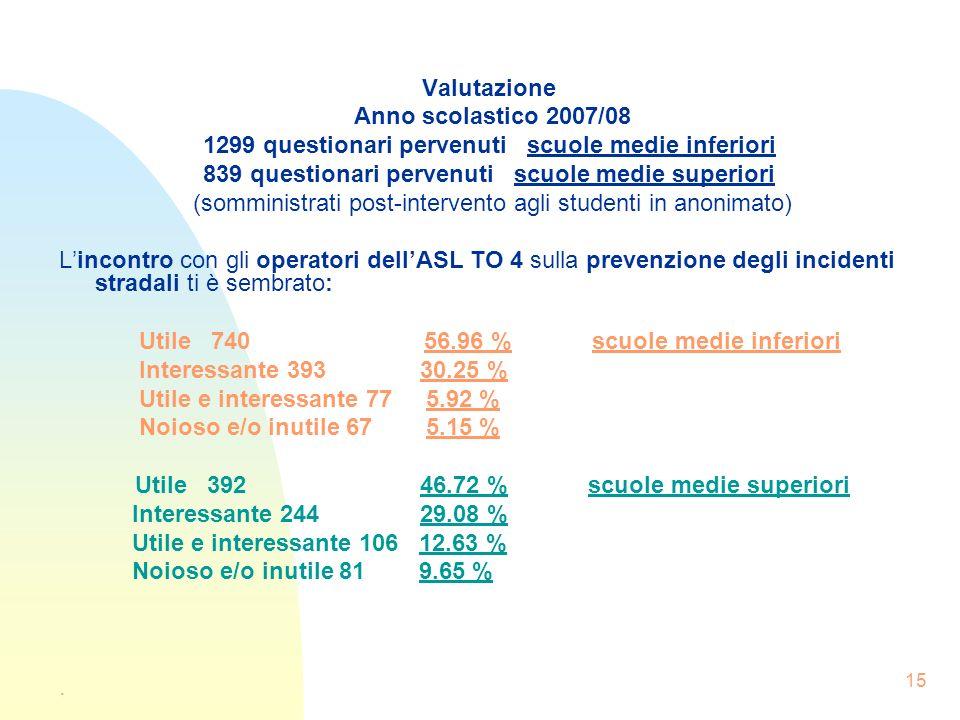 15 Valutazione Anno scolastico 2007/08 1299 questionari pervenuti scuole medie inferiori 839 questionari pervenuti scuole medie superiori (somministra