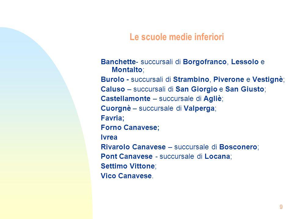 9 Le scuole medie inferiori Banchette- succursali di Borgofranco, Lessolo e Montalto; Burolo - succursali di Strambino, Piverone e Vestignè; Caluso – succursali di San Giorgio e San Giusto; Castellamonte – succursale di Agliè; Cuorgnè – succursale di Valperga; Favria; Forno Canavese; Ivrea Rivarolo Canavese – succursale di Bosconero; Pont Canavese - succursale di Locana; Settimo Vittone; Vico Canavese.