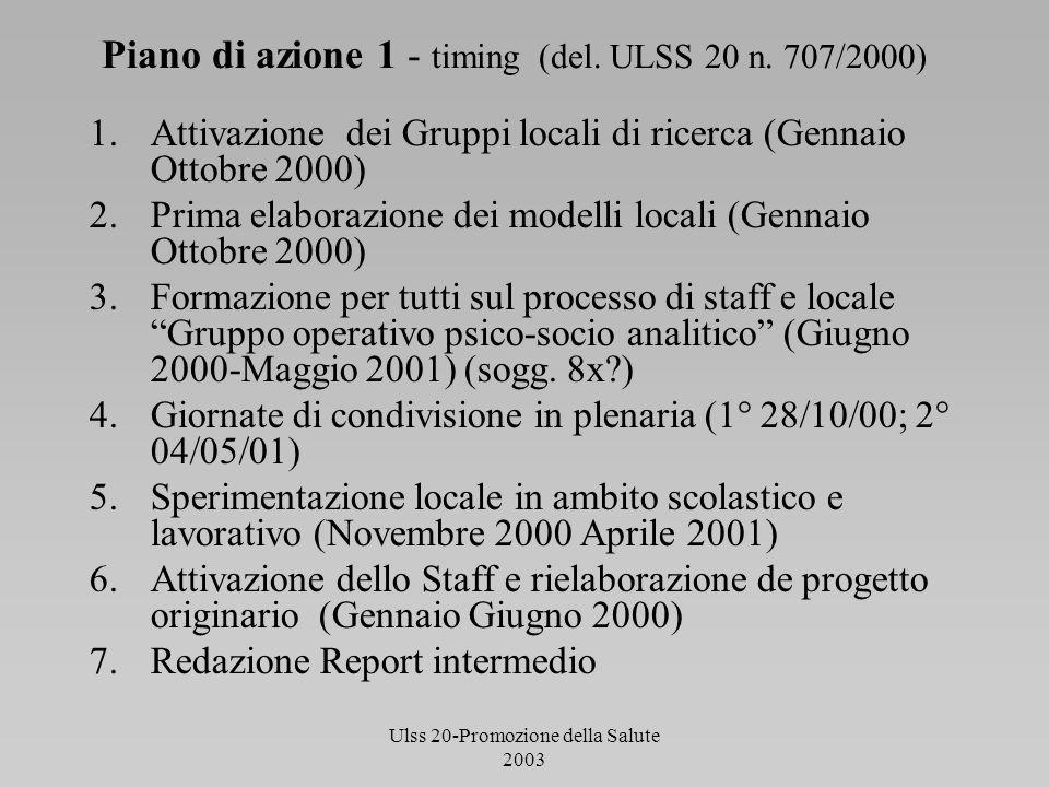 Ulss 20-Promozione della Salute 2003 Piano di azione 1 - timing (del. ULSS 20 n. 707/2000) 1.Attivazione dei Gruppi locali di ricerca (Gennaio Ottobre