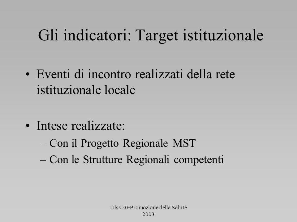Ulss 20-Promozione della Salute 2003 Gli indicatori: Target istituzionale Eventi di incontro realizzati della rete istituzionale locale Intese realizz
