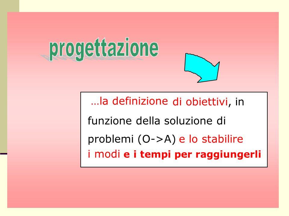 …la definizione di obiettivi, in funzione della soluzione di problemi (O->A) e lo stabilire i modi e i tempi per raggiungerli