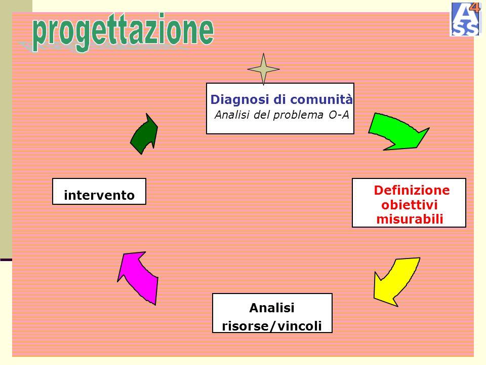 Diagnosi di comunità Analisi del problema O-A Definizione obiettivi misurabili Analisi risorse/vincoli intervento