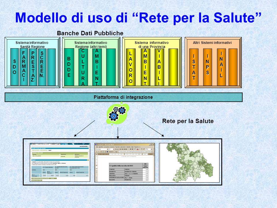 Modello di uso di Rete per la Salute Banche Dati Pubbliche Sistema informativo Sanità Regione SDOSDO FARMACIFARMACI PRESTA.Z.PRESTA.Z.