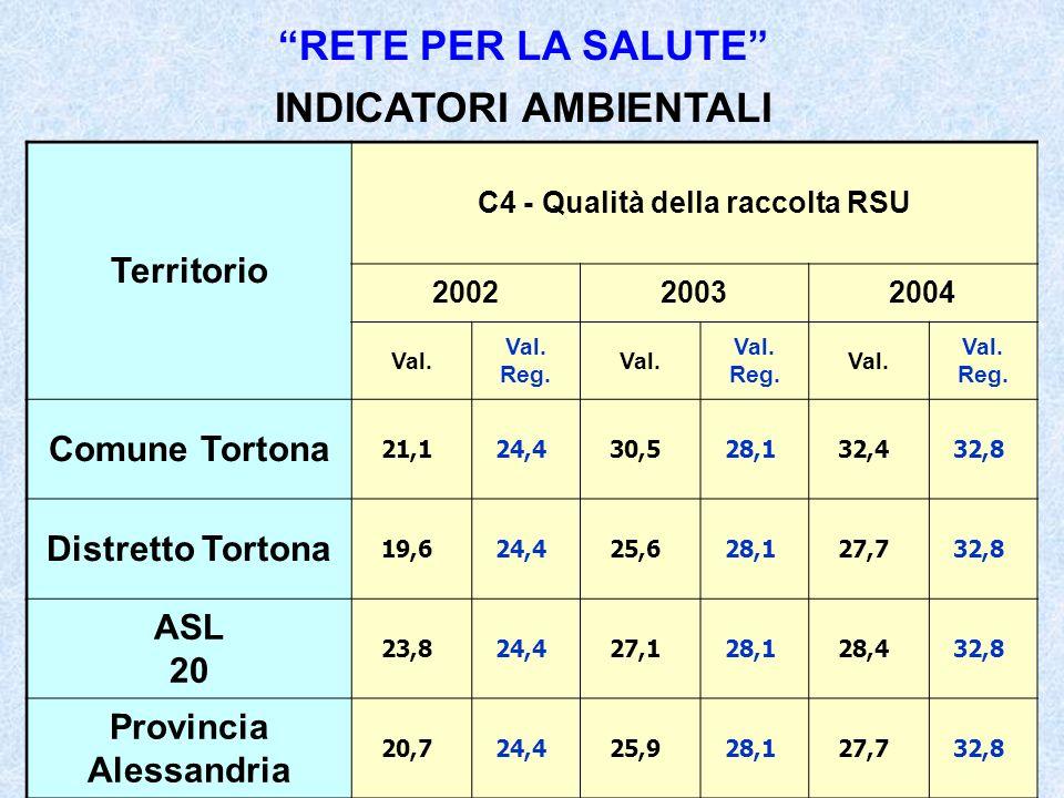 Territorio C4 - Qualità della raccolta RSU 200220032004 Val.
