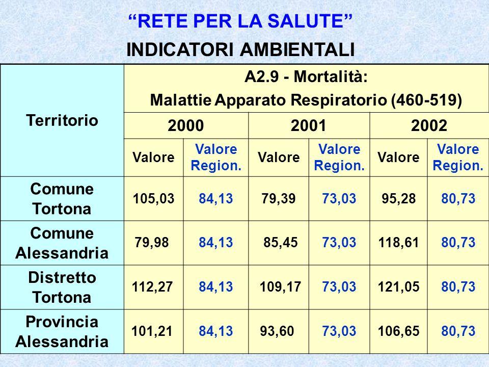 RETE PER LA SALUTE INDICATORI AMBIENTALI Territorio A2.9 - Mortalità: Malattie Apparato Respiratorio (460-519) 200020012002 Valore Valore Region.