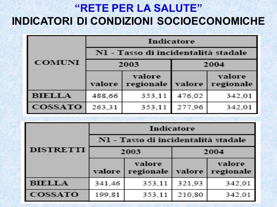 RETE PER LA SALUTE INDICATORI DI CONDIZIONI SOCIOECONOMICHE