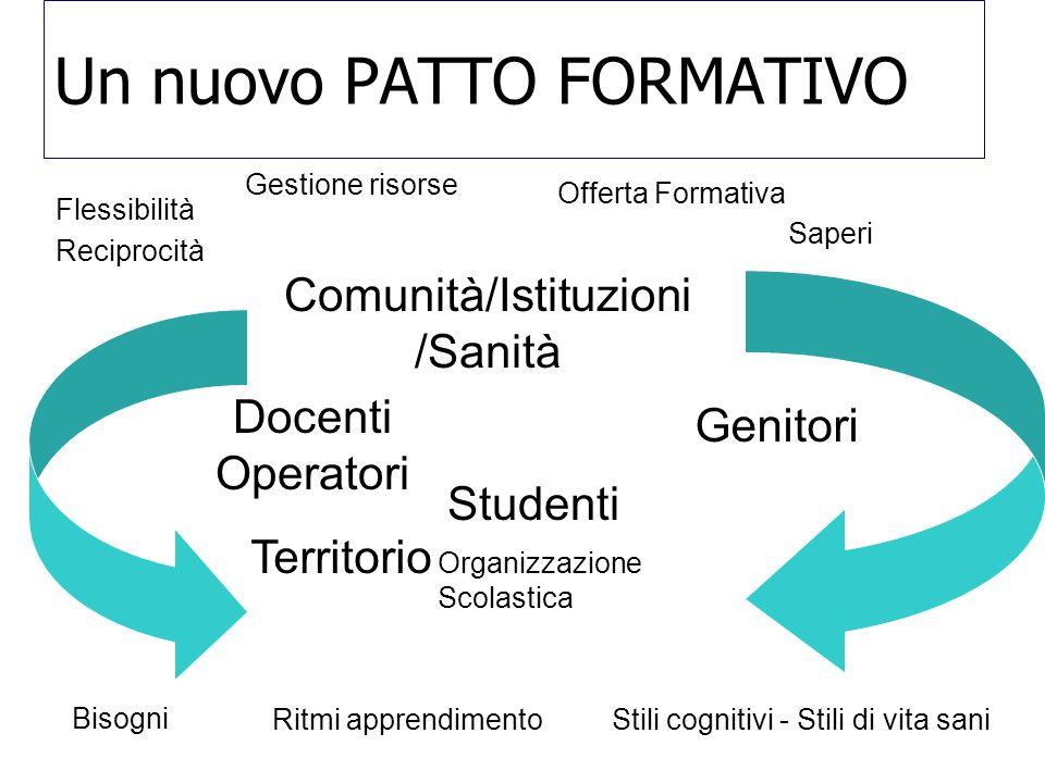 Un nuovo PATTO FORMATIVO Docenti Operatori Genitori Territorio Organizzazione Scolastica Comunità/Istituzioni /Sanità Studenti Flessibilità Gestione r