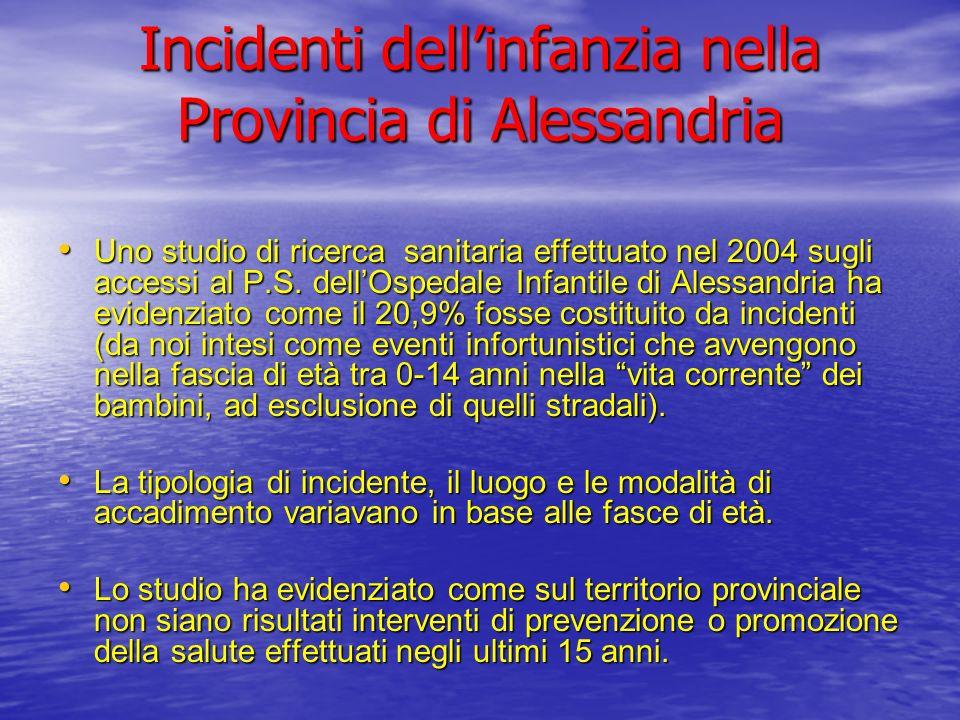 Incidenti dellinfanzia nella Provincia di Alessandria Uno studio di ricerca sanitaria effettuato nel 2004 sugli accessi al P.S. dellOspedale Infantile