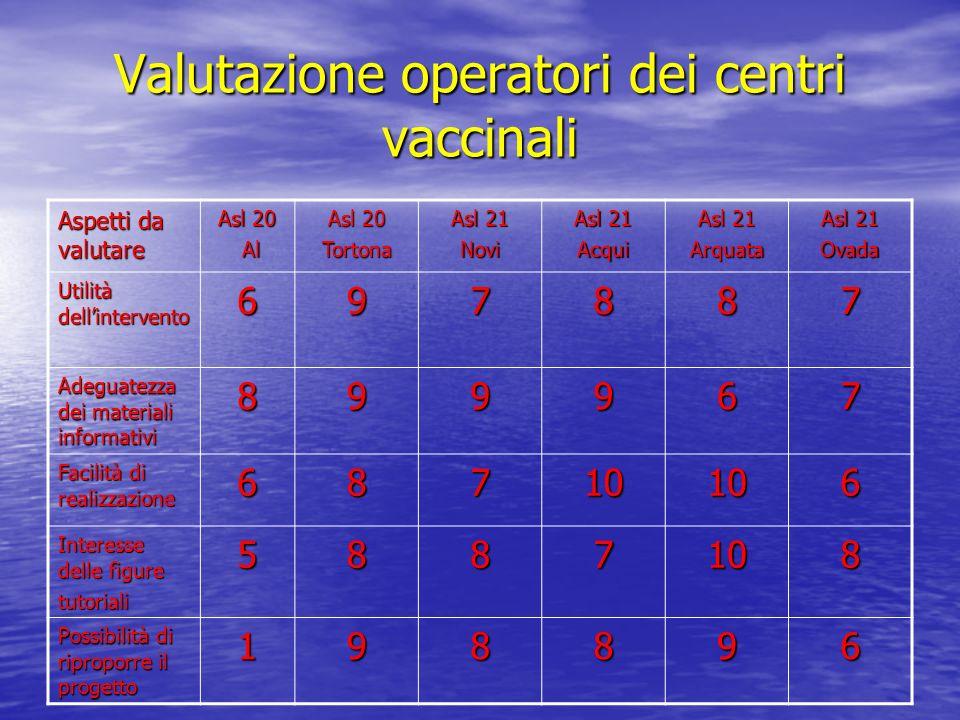 Valutazione operatori dei centri vaccinali Aspetti da valutare Asl 20 Al Al Asl 20 Tortona Asl 21 Novi Acqui Arquata Ovada Utilità dellintervento 6978