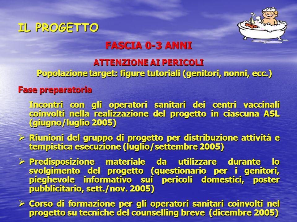 IL PROGETTO FASCIA 0-3 ANNI ATTENZIONE AI PERICOLI Popolazione target: figure tutoriali (genitori, nonni, ecc.) Fase preparatoria Incontri con gli ope
