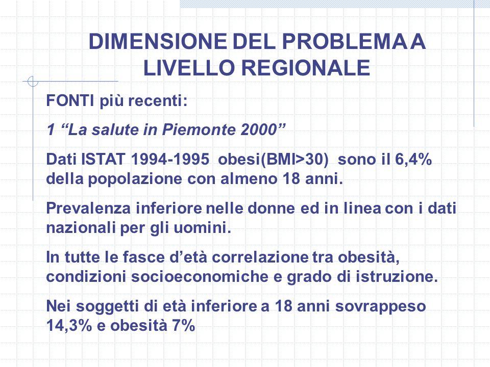 DIMENSIONE DEL PROBLEMA A LIVELLO REGIONALE FONTI più recenti: 1 La salute in Piemonte 2000 Dati ISTAT 1994-1995 obesi(BMI>30) sono il 6,4% della popo