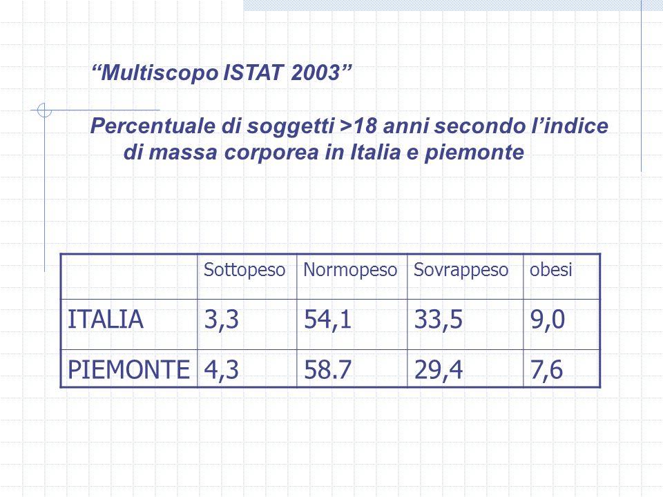 SottopesoNormopesoSovrappesoobesi ITALIA3,354,133,59,0 PIEMONTE4,358.729,47,6 Multiscopo ISTAT 2003 Percentuale di soggetti >18 anni secondo lindice d