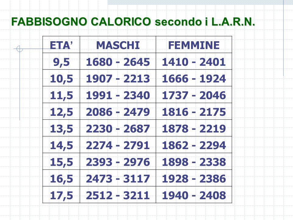 FABBISOGNO CALORICO secondo i L.A.R.N. ETA MASCHIFEMMINE 9,51680 - 26451410 - 2401 10,51907 - 22131666 - 1924 11,51991 - 23401737 - 2046 12,52086 - 24