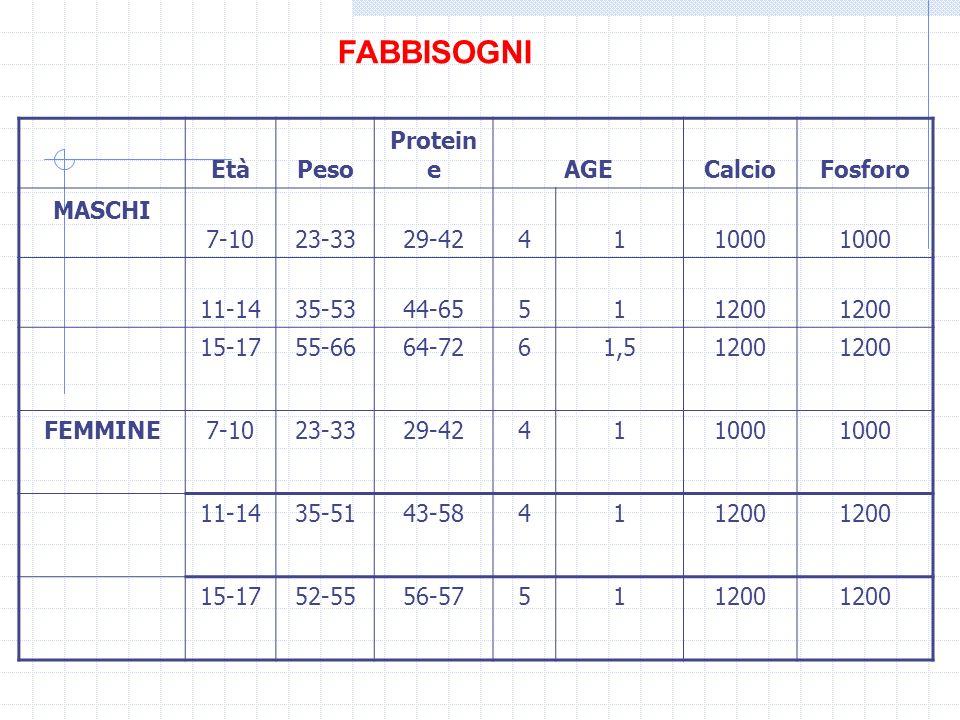 FABBISOGNI EtàPeso Protein eAGECalcioFosforo MASCHI 7-1023-3329-42411000 11-1435-5344-65511200 15-1755-6664-7261,51200 FEMMINE7-1023-3329-42411000 11-