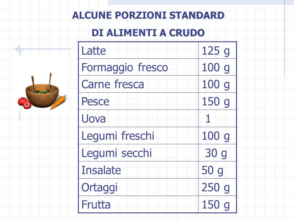 Latte125 g Formaggio fresco100 g Carne fresca100 g Pesce150 g Uova 1 Legumi freschi100 g Legumi secchi 30 g Insalate50 g Ortaggi250 g Frutta150 g STAN