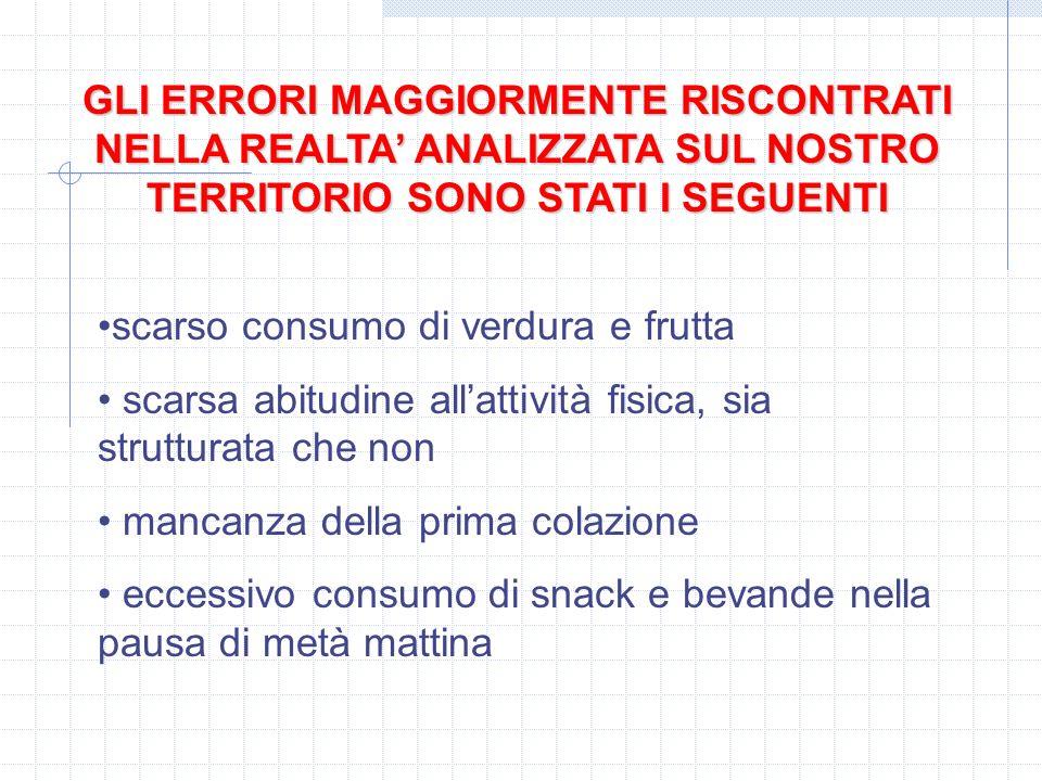 4 Relazione sullo stato di salute in Piemonte anno 2004 Uomini : sovrappeso 39% obesità 8% Donne : sovrappeso 23% obesità 7% 5 Studio HBSC – PNP Riferito a 5000 ragazzi in tre fasce detà (I media,III media, II superiore) Maschi: sovrappeso 20,7% obesità 5,8% Femmine sovrappeso 18% obesità 3,9%