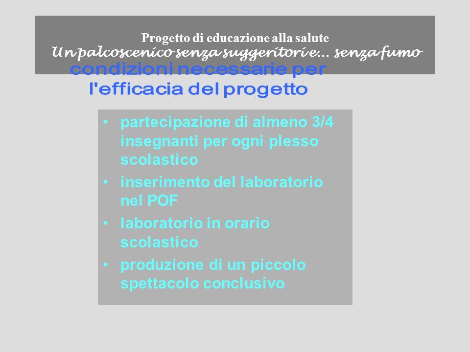 Progetto di educazione alla salute Un palcoscenico senza suggeritori e… senza fumo partecipazione di almeno 3/4 insegnanti per ogni plesso scolastico