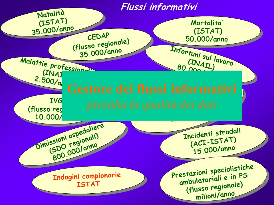 Mortalita (ISTAT) 50.000/anno Mortalita (ISTAT) 50.000/anno Natalità (ISTAT) 35.000/anno Natalità (ISTAT) 35.000/anno Infortuni sul lavoro (INAIL) 80.000/anno Infortuni sul lavoro (INAIL) 80.000/anno Malattie professionali (INAIL) 2.500/anno Malattie professionali (INAIL) 2.500/anno Prescrizioni farmaceutiche (flusso regionale) milioni/anno Prescrizioni farmaceutiche (flusso regionale) milioni/anno IVG (flusso regionale) 10.000/anno IVG (flusso regionale) 10.000/anno Incidenti stradali (ACI-ISTAT) 15.000/anno Incidenti stradali (ACI-ISTAT) 15.000/anno Dimissioni ospedaliere (SDO regionali) 800.000/anno Dimissioni ospedaliere (SDO regionali) 800.000/anno Flussi informativi Indagini campionarie ISTAT Indagini campionarie ISTAT Prestazioni specialistiche ambulatoriali e in PS (flusso regionale) milioni/anno Prestazioni specialistiche ambulatoriali e in PS (flusso regionale) milioni/anno CEDAP (flusso regionale) 35.000/anno CEDAP (flusso regionale) 35.000/anno Gestore dei flussi informativi presidia la qualità dei dati
