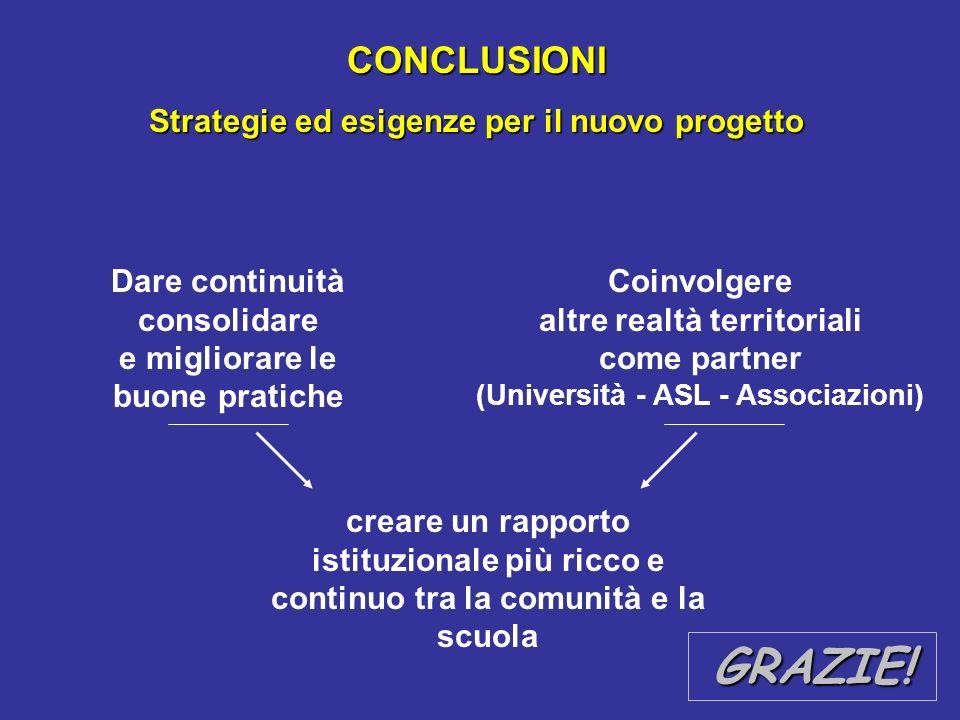 CONCLUSIONI Strategie ed esigenze per il nuovo progetto Dare continuità consolidare e migliorare le buone pratiche creare un rapporto istituzionale pi