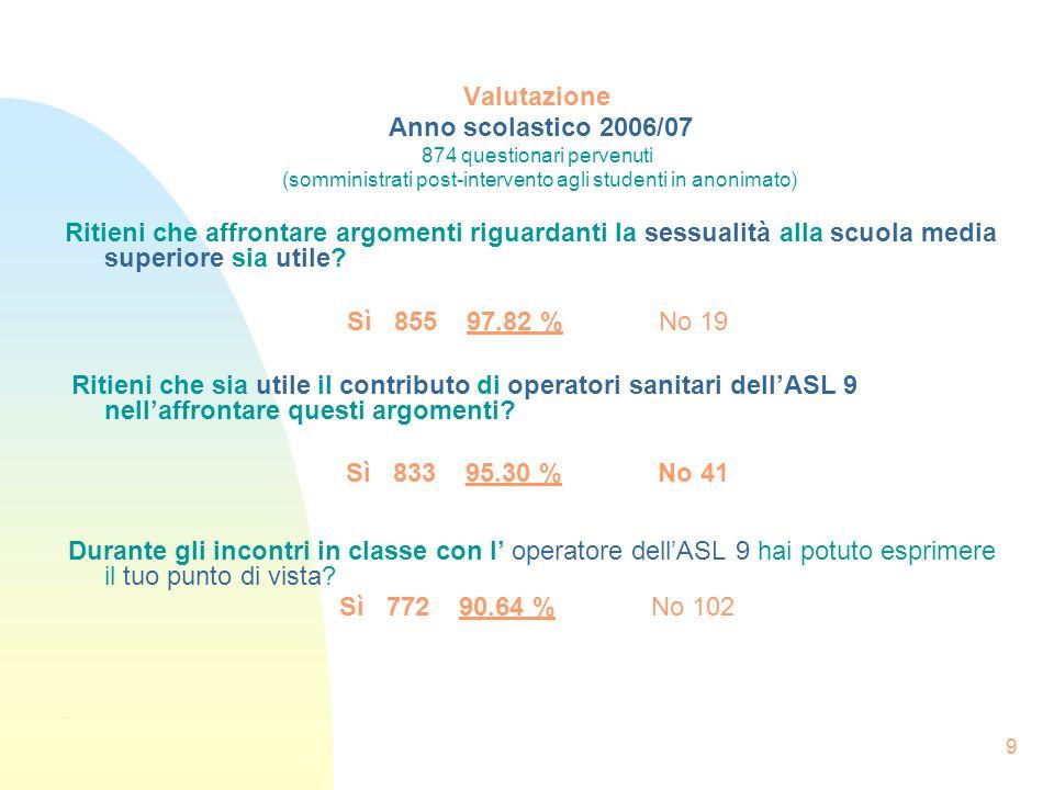 9 Valutazione Anno scolastico 2006/07 874 questionari pervenuti (somministrati post-intervento agli studenti in anonimato) Ritieni che affrontare argo