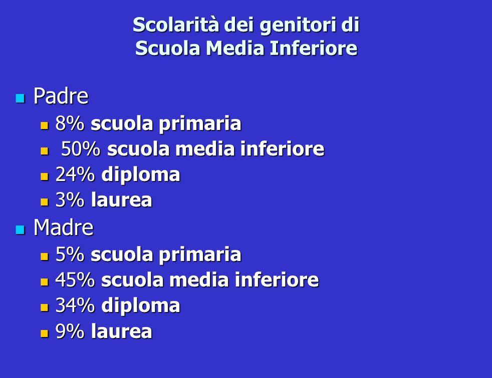 Scolarità dei genitori di Scuola Media Inferiore Padre Padre 8% scuola primaria 8% scuola primaria 50% scuola media inferiore 50% scuola media inferio