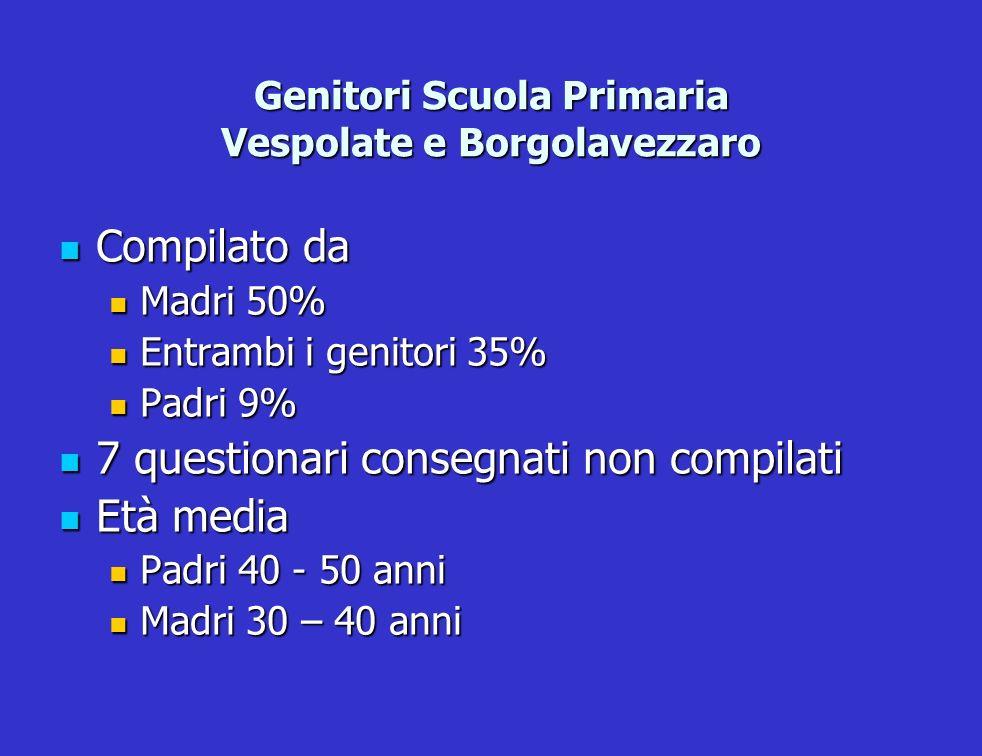 Genitori Scuola Primaria Vespolate e Borgolavezzaro Compilato da Compilato da Madri 50% Madri 50% Entrambi i genitori 35% Entrambi i genitori 35% Padr