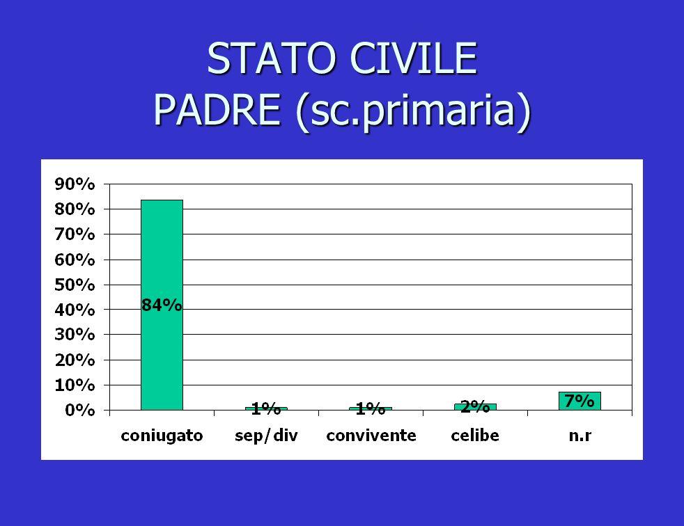 STATO CIVILE PADRE (sc.primaria)
