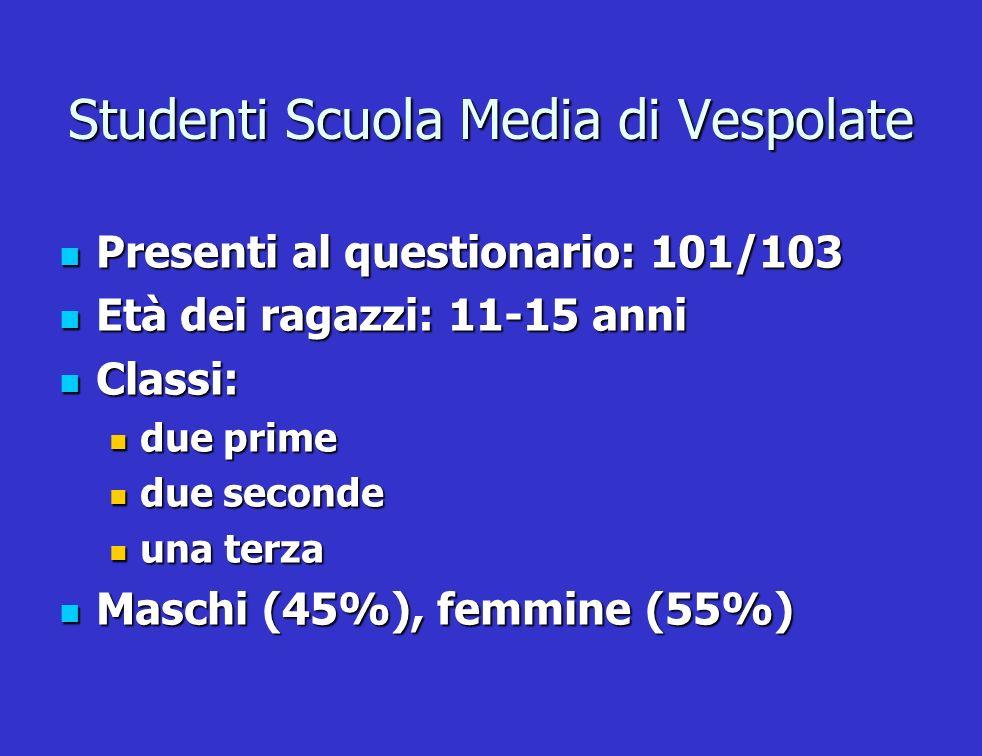 Studenti Scuola Media di Vespolate Presenti al questionario: 101/103 Presenti al questionario: 101/103 Età dei ragazzi: 11-15 anni Età dei ragazzi: 11
