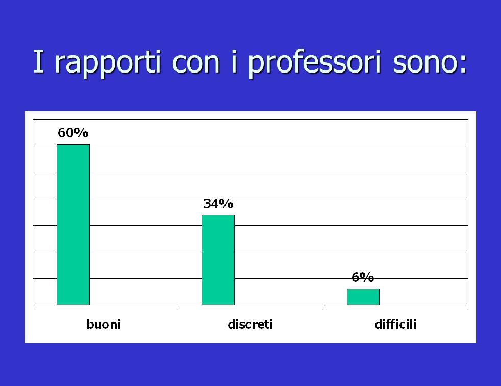 I rapporti con i professori sono: