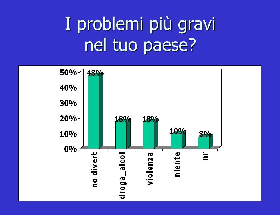 I problemi più gravi nel tuo paese?