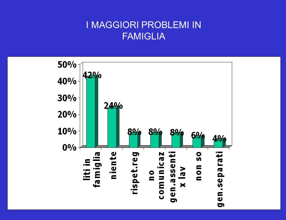I MAGGIORI PROBLEMI IN FAMIGLIA