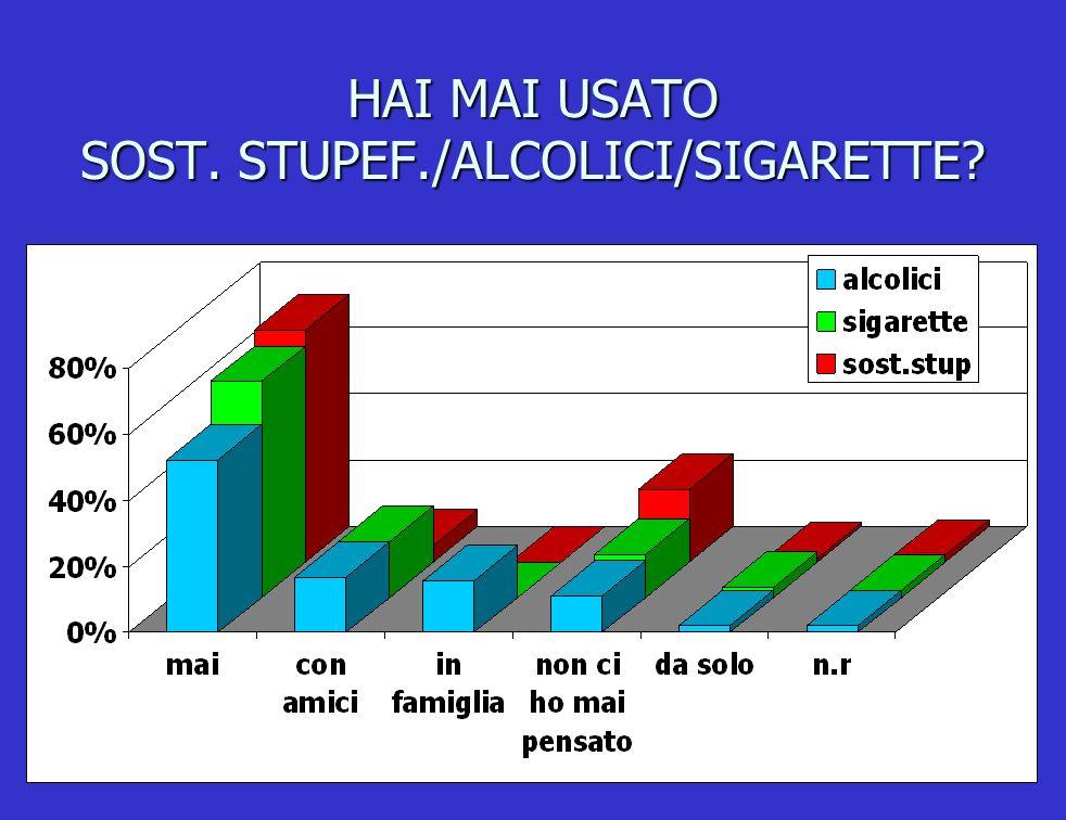 HAI MAI USATO SOST. STUPEF./ALCOLICI/SIGARETTE?