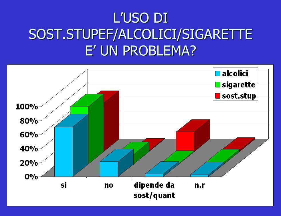 LUSO DI SOST.STUPEF/ALCOLICI/SIGARETTE E UN PROBLEMA?