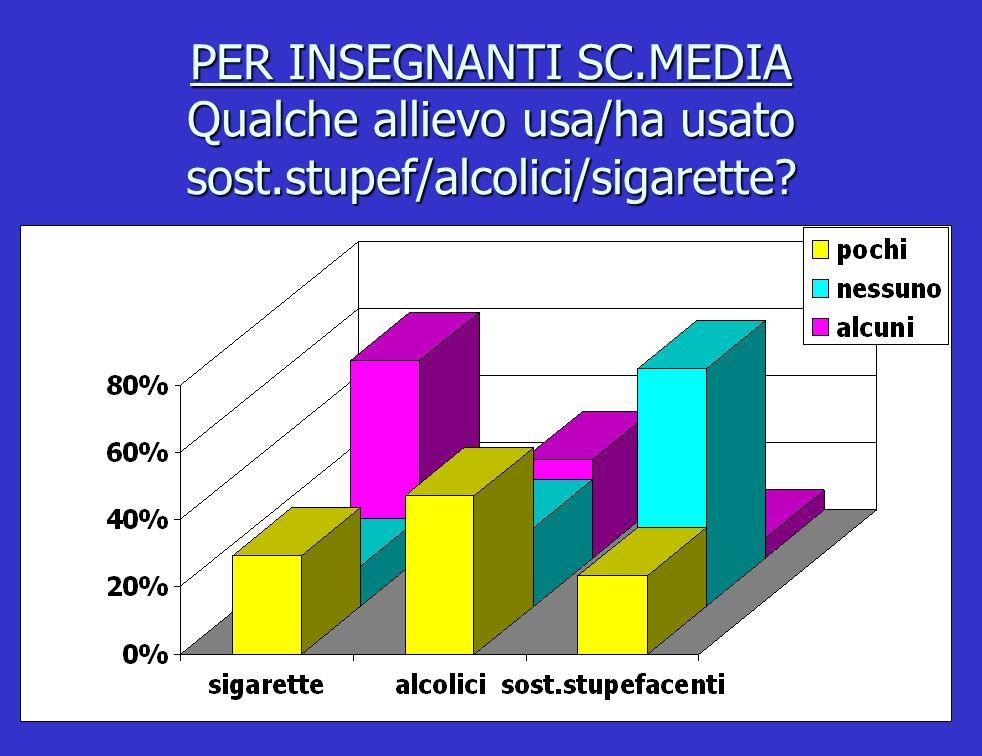 PER INSEGNANTI SC.MEDIA Qualche allievo usa/ha usato sost.stupef/alcolici/sigarette?