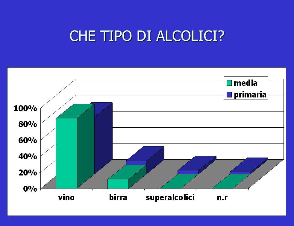 CHE TIPO DI ALCOLICI?