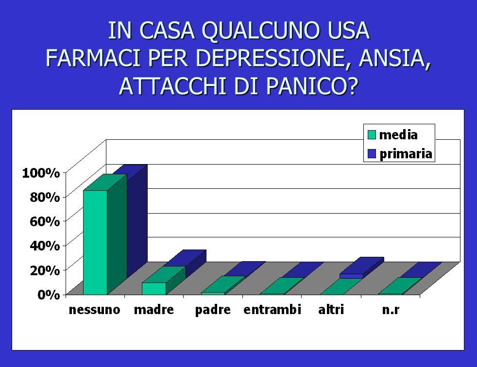IN CASA QUALCUNO USA FARMACI PER DEPRESSIONE, ANSIA, ATTACCHI DI PANICO?