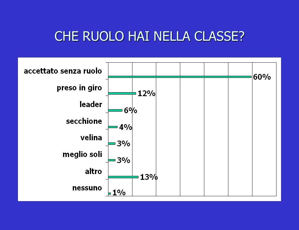 CHE RUOLO HAI NELLA CLASSE?