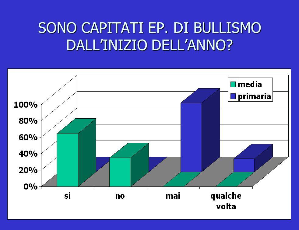SONO CAPITATI EP. DI BULLISMO DALLINIZIO DELLANNO?