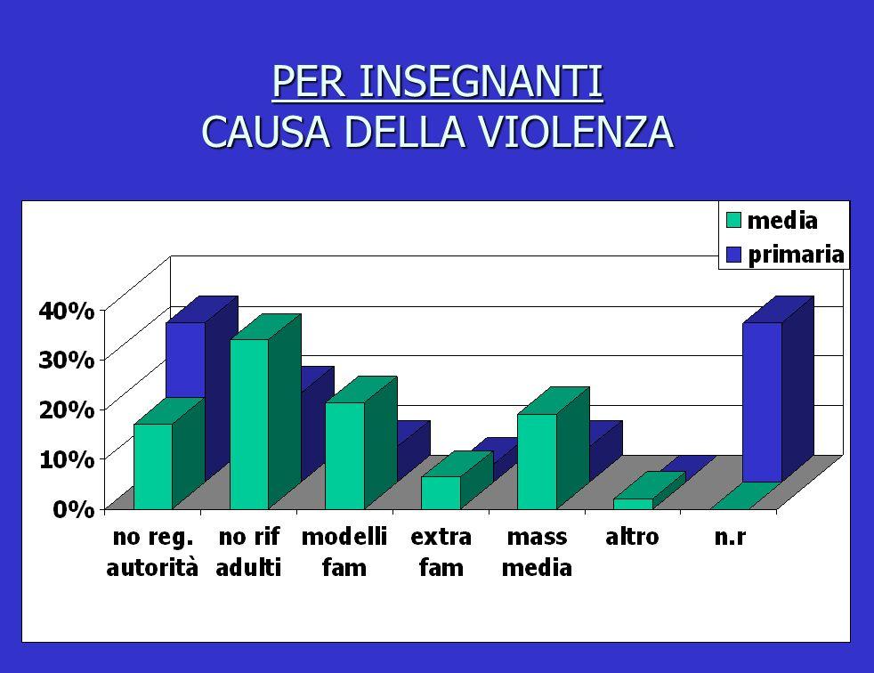 PER INSEGNANTI CAUSA DELLA VIOLENZA
