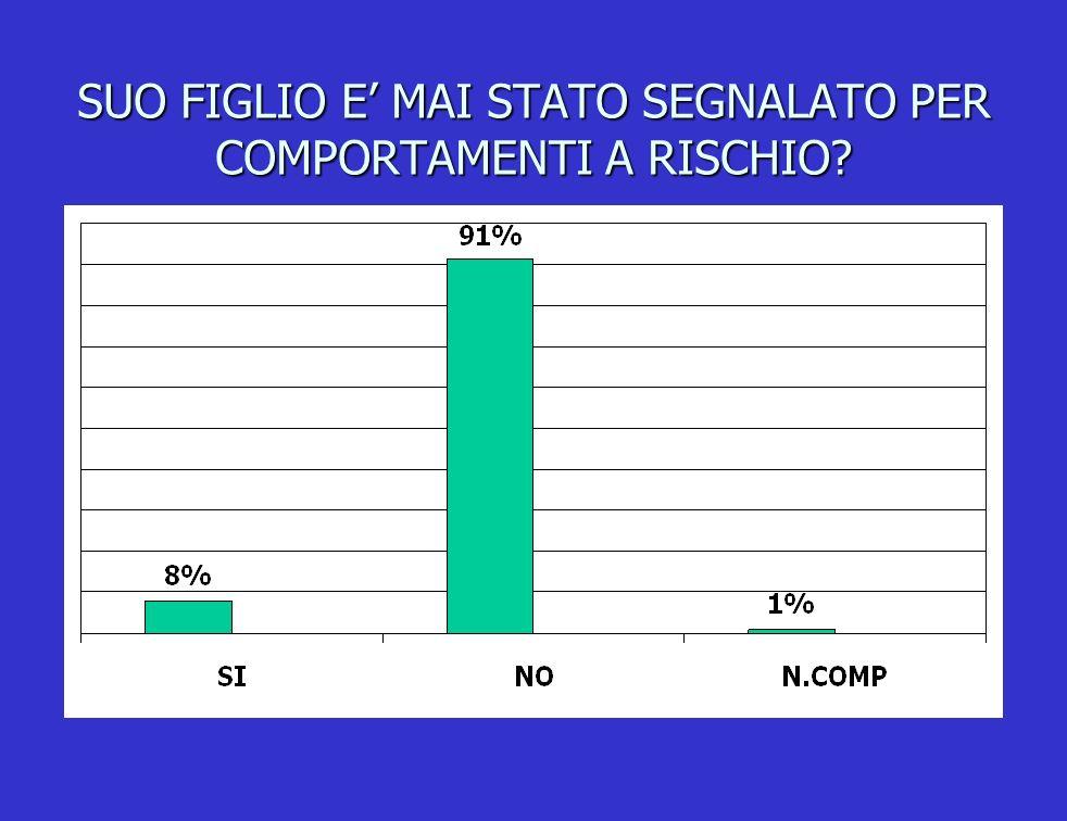 SUO FIGLIO E MAI STATO SEGNALATO PER COMPORTAMENTI A RISCHIO?