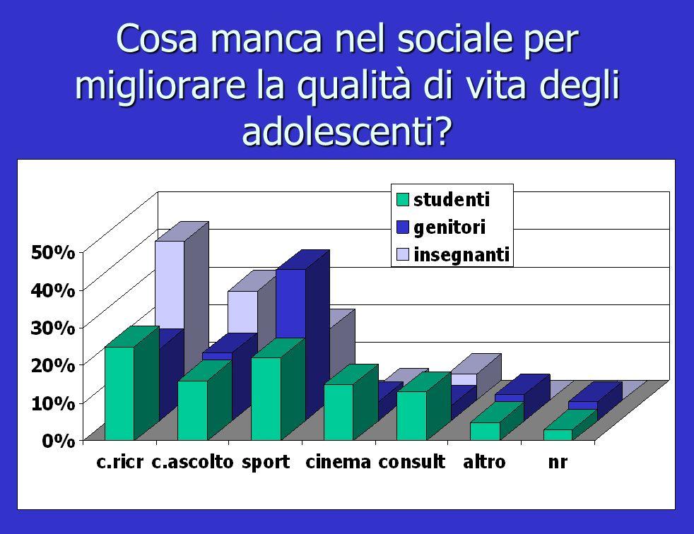 Cosa manca nel sociale per migliorare la qualità di vita degli adolescenti?