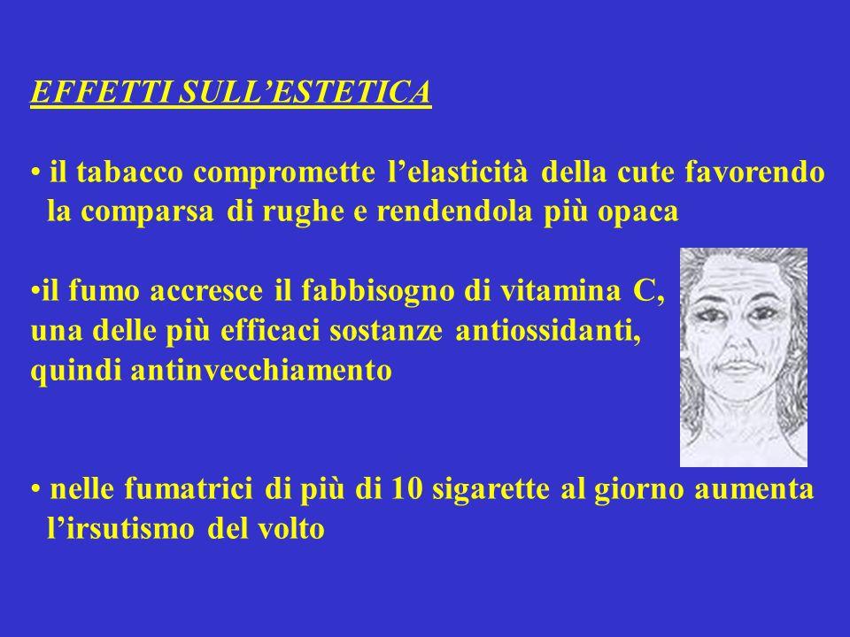 EFFETTI SULLESTETICA il tabacco compromette lelasticità della cute favorendo la comparsa di rughe e rendendola più opaca il fumo accresce il fabbisogno di vitamina C, una delle più efficaci sostanze antiossidanti, quindi antinvecchiamento nelle fumatrici di più di 10 sigarette al giorno aumenta lirsutismo del volto