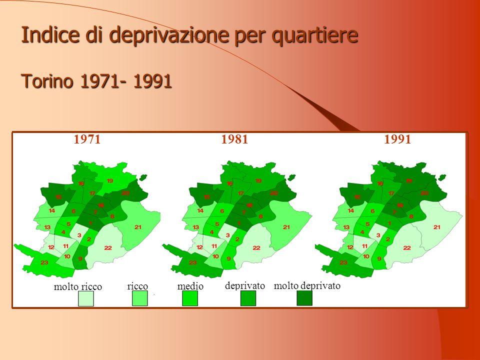 Indice di deprivazione per quartiere Torino 1971- 1991 199119811971 molto ricco riccomedio deprivatomolto deprivato
